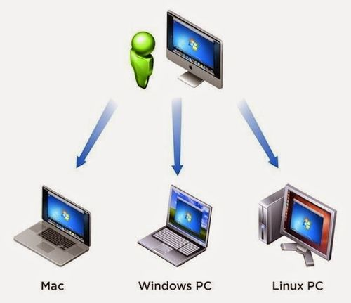 Windows Server Setup